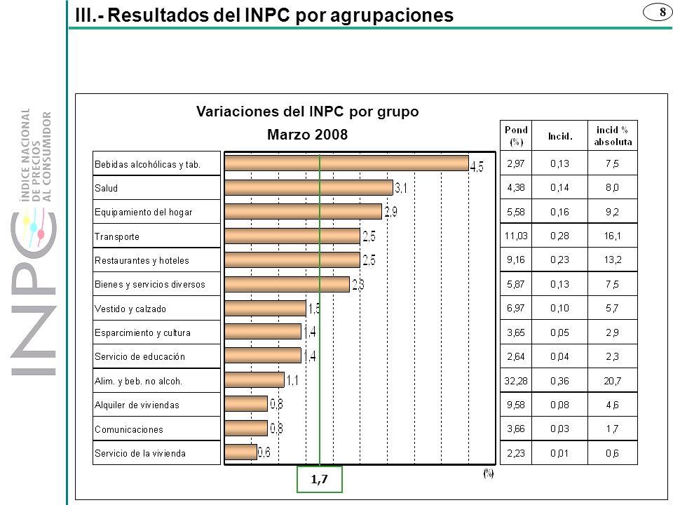 8 1,7 III.- Resultados del INPC por agrupaciones Variaciones del INPC por grupo Marzo 2008