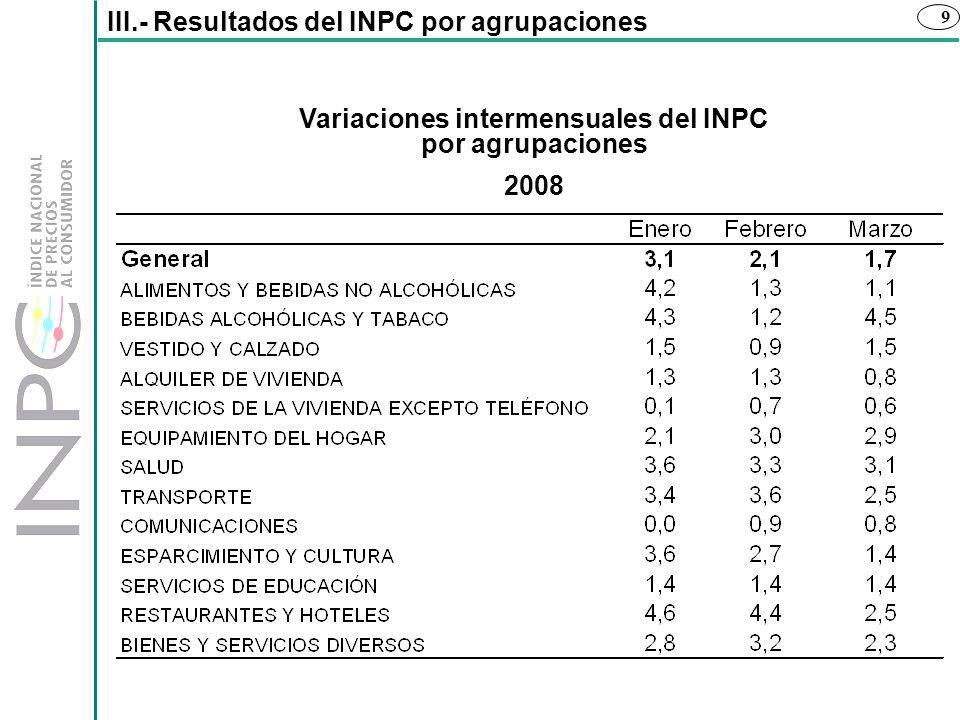 9 III.- Resultados del INPC por agrupaciones Variaciones intermensuales del INPC por agrupaciones 2008