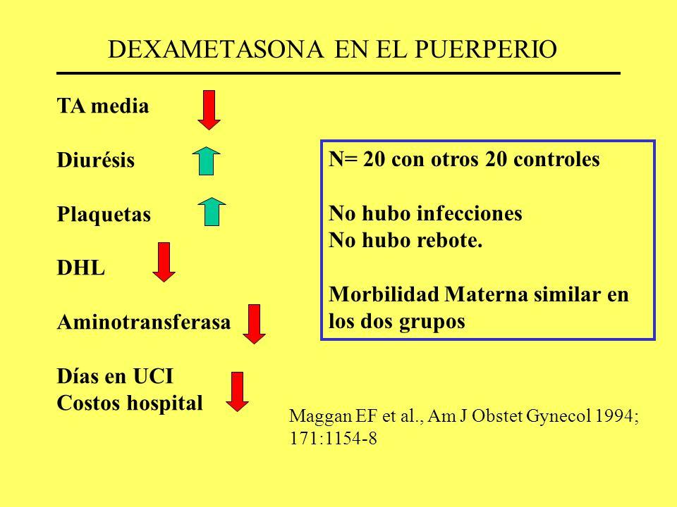 DEXAMETASONA EN EL PUERPERIO TA media Diurésis Plaquetas DHL Aminotransferasa Días en UCI Costos hospital N= 20 con otros 20 controles No hubo infecci