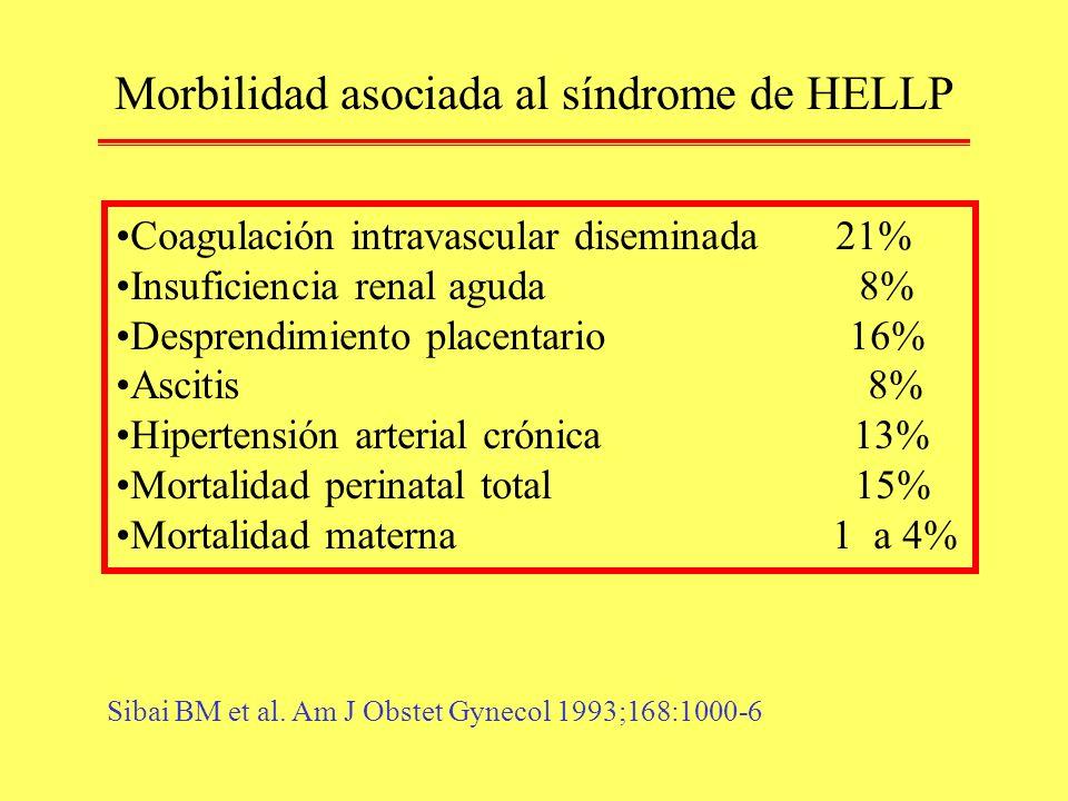 Morbilidad asociada al síndrome de HELLP Coagulación intravascular diseminada 21% Insuficiencia renal aguda 8% Desprendimiento placentario 16% Ascitis