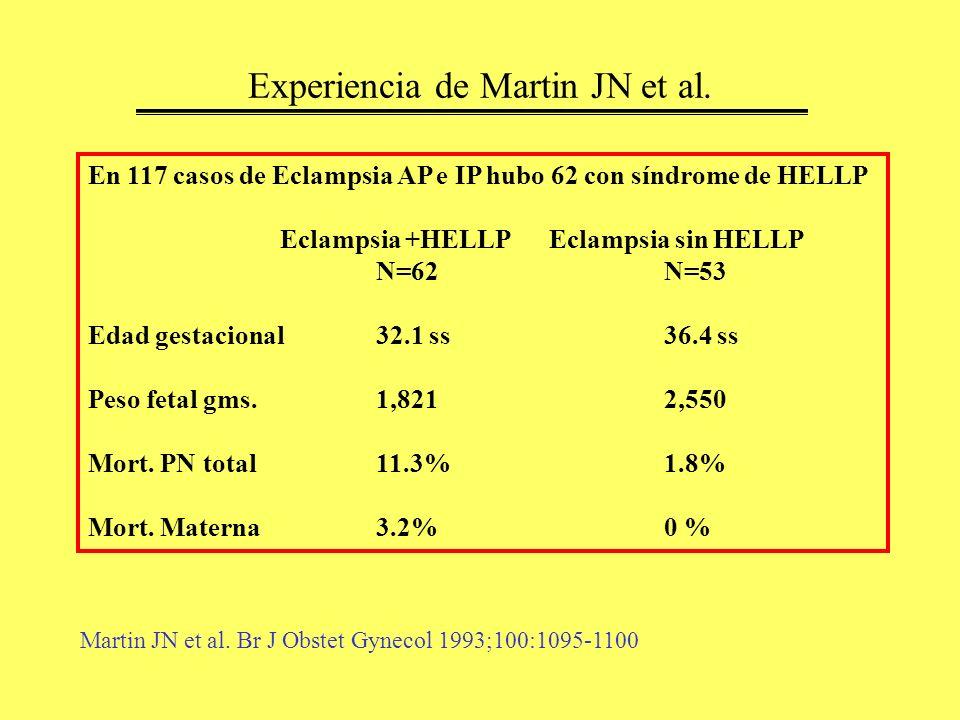 Experiencia de Martin JN et al. En 117 casos de Eclampsia AP e IP hubo 62 con síndrome de HELLP Eclampsia +HELLP Eclampsia sin HELLP N=62N=53 Edad ges
