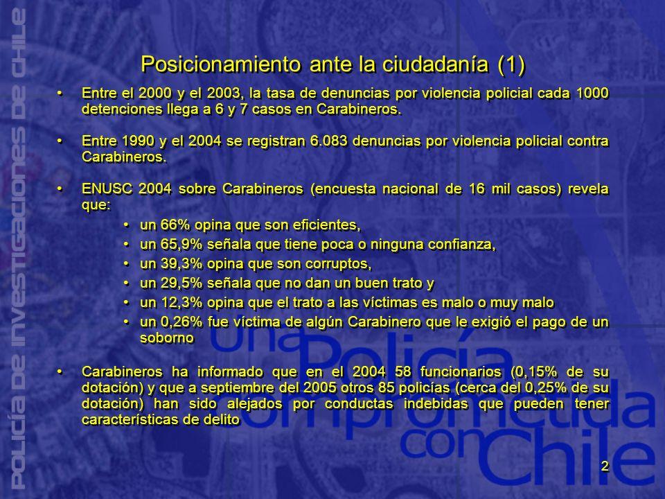 2 Posicionamiento ante la ciudadanía (1) Entre el 2000 y el 2003, la tasa de denuncias por violencia policial cada 1000 detenciones llega a 6 y 7 caso