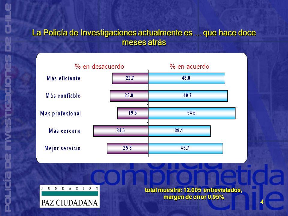 4 La Policía de Investigaciones actualmente es... que hace doce meses atrás % en desacuerdo% en acuerdo total muestra: 12.005 entrevistados, margen de