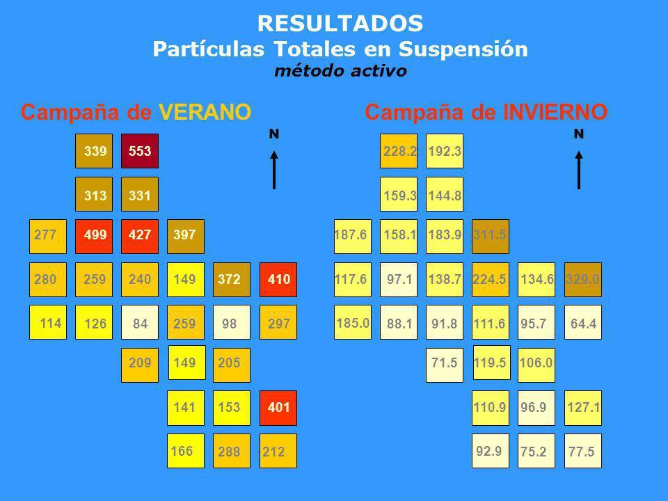 RESULTADOS Partículas Totales en Suspensión método activo 75.277.5 92.9 110.996.9127.1 71.5119.5106.0 185.0 88.191.8111.695.764.4 117.697.1138.7224.51