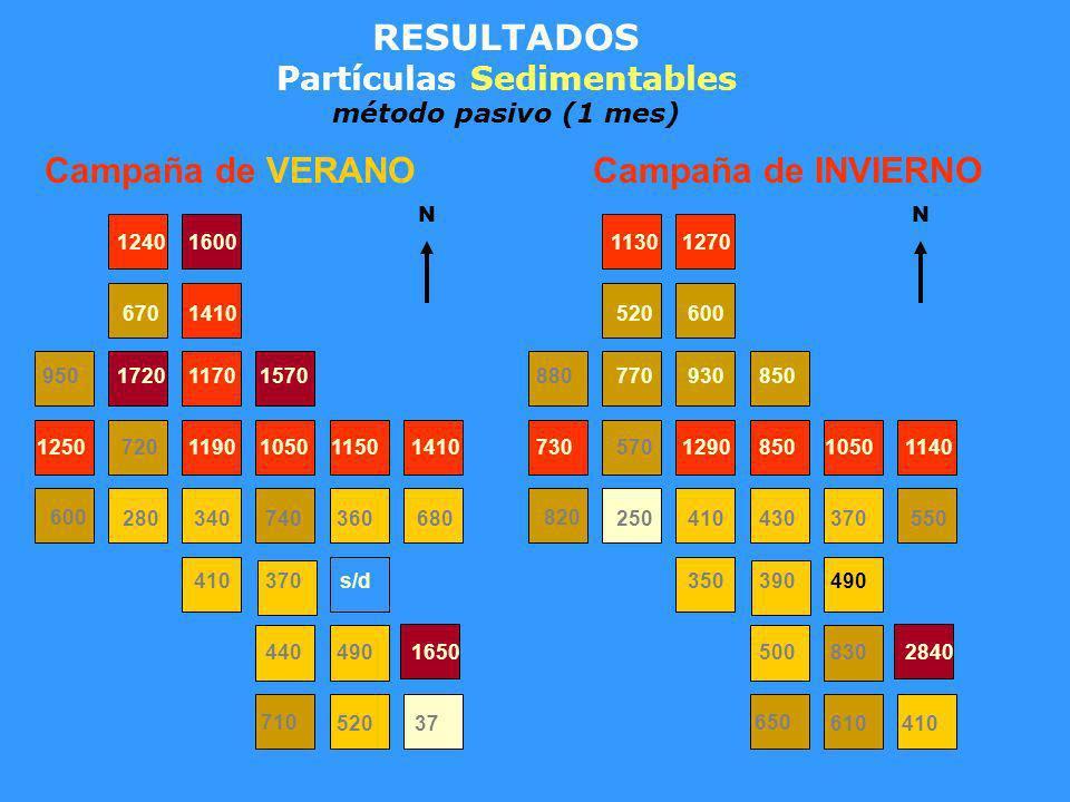 RESULTADOS Partículas Sedimentables método pasivo (1 mes) 610410 650 5008302840 350390490 820 250410430370550 730570129085010501140 880770930850 52060
