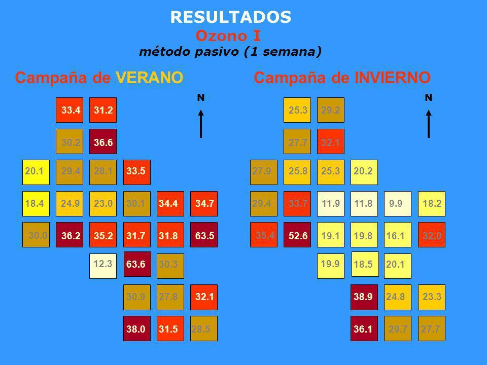 RESULTADOS Ozono I método pasivo (1 semana) 29.727.736.1 38.924.823.3 19.9 18.520.1 35.4 52.619.119.816.132.0 29.433.711.911.89.918.2 27.925.825.320.2