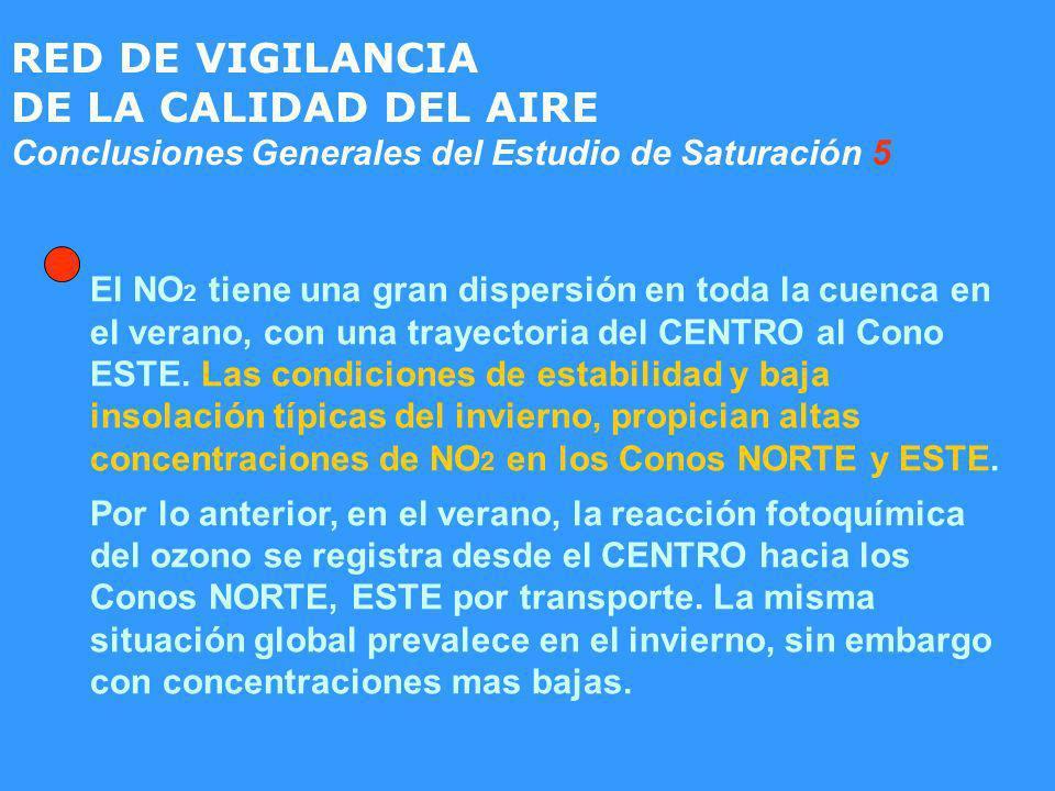 RED DE VIGILANCIA DE LA CALIDAD DEL AIRE Conclusiones Generales del Estudio de Saturación 5 El NO 2 tiene una gran dispersión en toda la cuenca en el