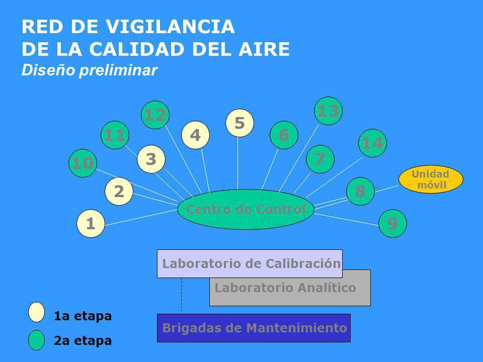 Laboratorio Analítico Centro de Control 3 6 7 8 9 12 5 4 2 1 13 14 Unidad móvil 10 11 1a etapa 2a etapa Laboratorio de Calibración Brigadas de Manteni