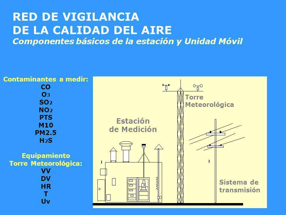 Torre Meteorológica Estación de Medición Sistema de transmisión Contaminantes a medir: CO O 3 SO 2 NO 2 PTS M10 PM2.5 H 2 S Equipamiento Torre Meteoro