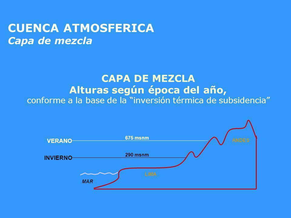 VERANO INVIERNO MAR LIMA ANDES 290 msnm 675 msnm CUENCA ATMOSFERICA Capa de mezcla CAPA DE MEZCLA Alturas según época del año, conforme a la base de l