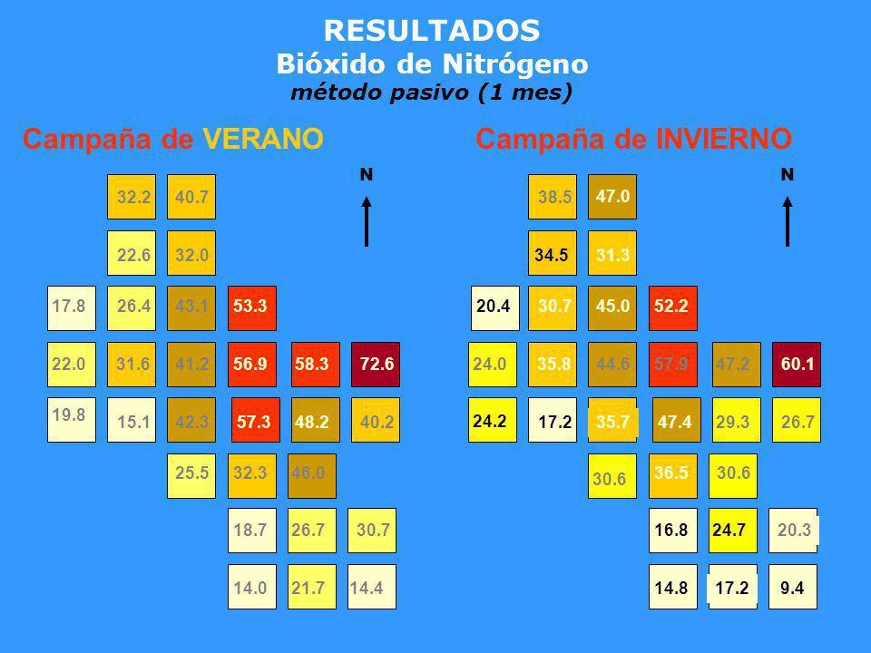 RESULTADOS Bióxido de Nitrógeno método pasivo (1 mes) 21.714.414.0 18.726.730.7 25.532.346.0 19.8 15.142.357.348.240.2 22.031.641.256.958.372.6 17.826