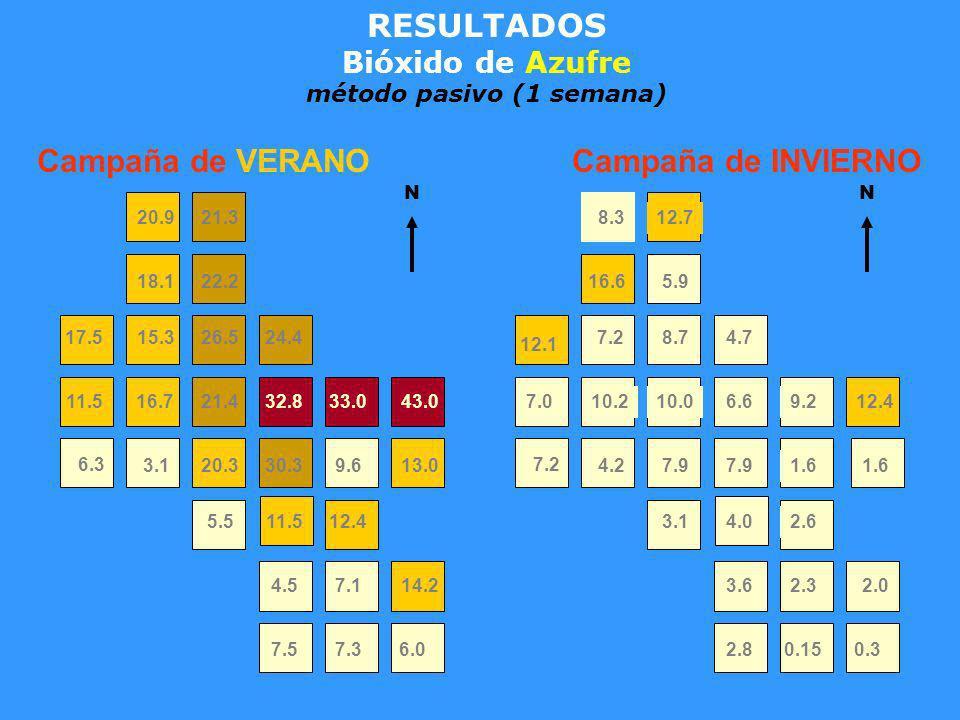 RESULTADOS Bióxido de Azufre método pasivo (1 semana) Campaña de INVIERNO 7.36.07.5 4.57.114.2 5.511.512.4 6.3 3.120.330.39.613.0 11.516.721.432.833.0