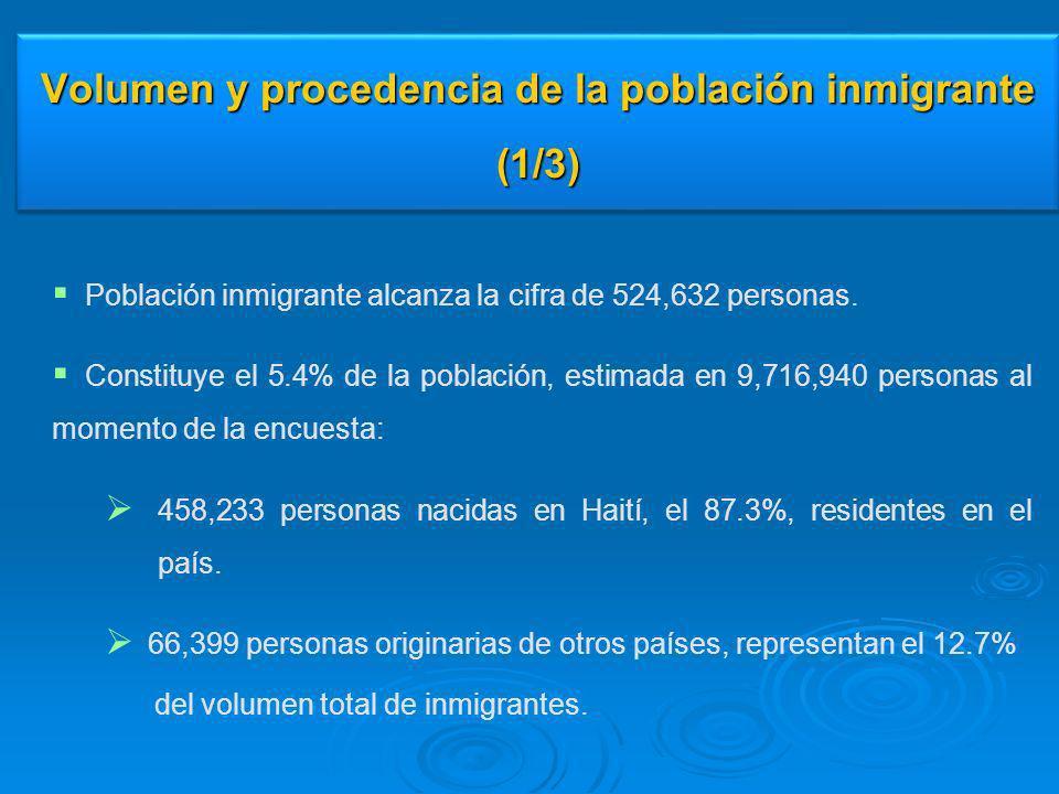 Volumen y procedencia de la población inmigrante (1/3) Población inmigrante alcanza la cifra de 524,632 personas. Constituye el 5.4% de la población,