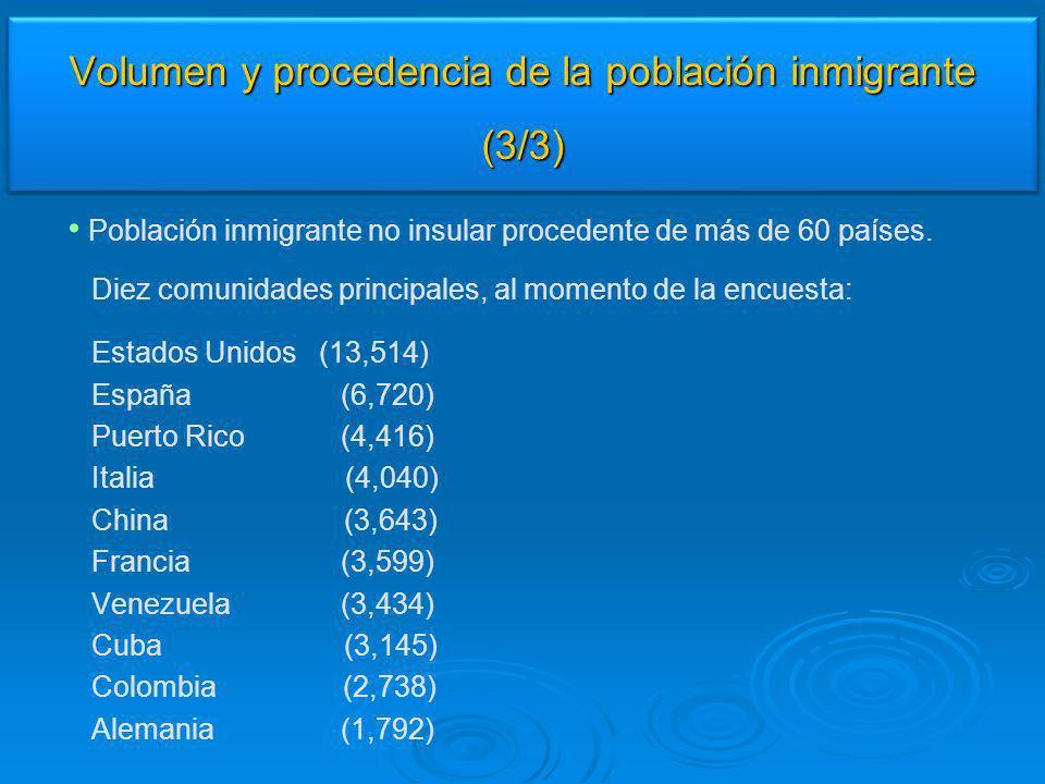 Población inmigrante no insular procedente de más de 60 países. Diez comunidades principales, al momento de la encuesta: Estados Unidos (13,514) Españ