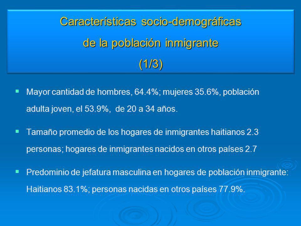 Características socio-demográficas de la población inmigrante (1/3) Mayor cantidad de hombres, 64.4%; mujeres 35.6%, población adulta joven, el 53.9%,