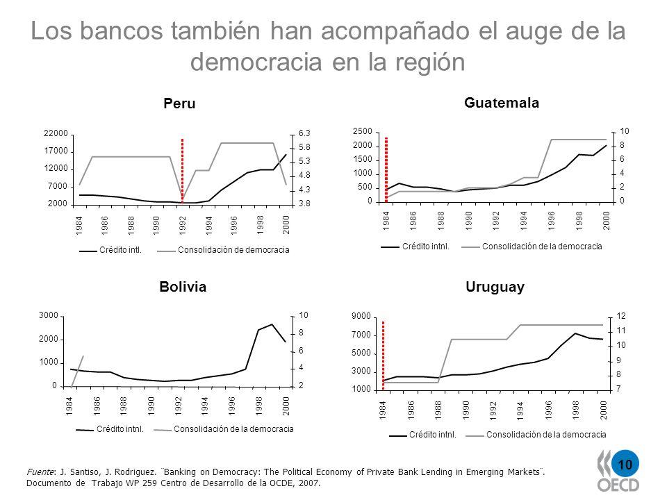 10 Peru 2000 7000 12000 17000 22000 198419861988199019921994 1996 19982000 3.8 4.3 4.8 5.3 5.8 6.3 Crédito intl.Consolidación de democracia Guatemala