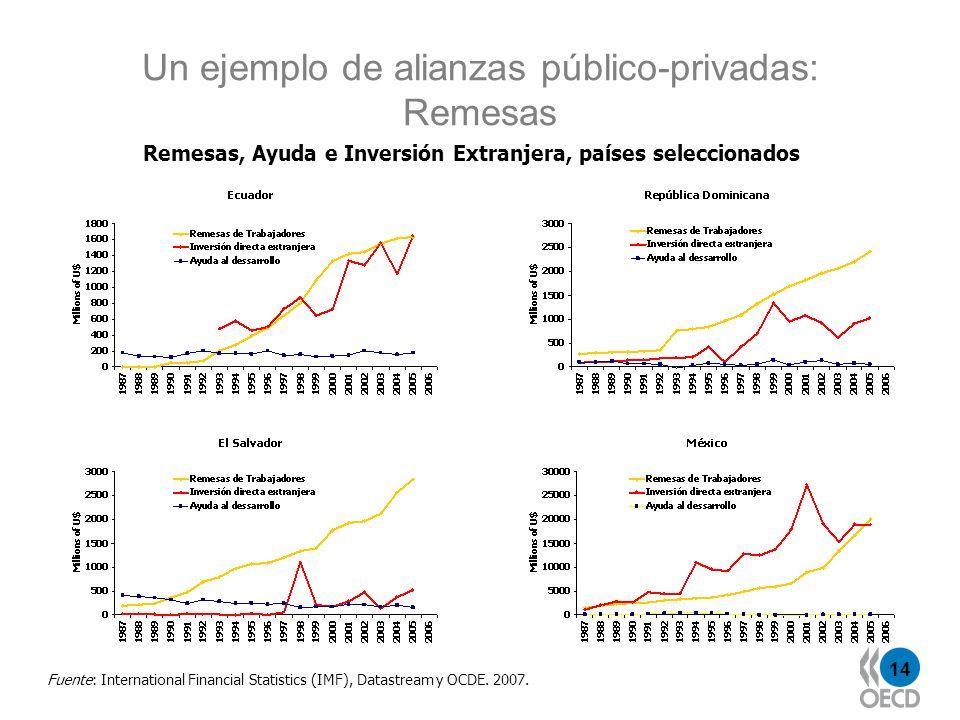 14 Un ejemplo de alianzas público-privadas: Remesas Fuente: International Financial Statistics (IMF), Datastream y OCDE. 2007. Remesas, Ayuda e Invers