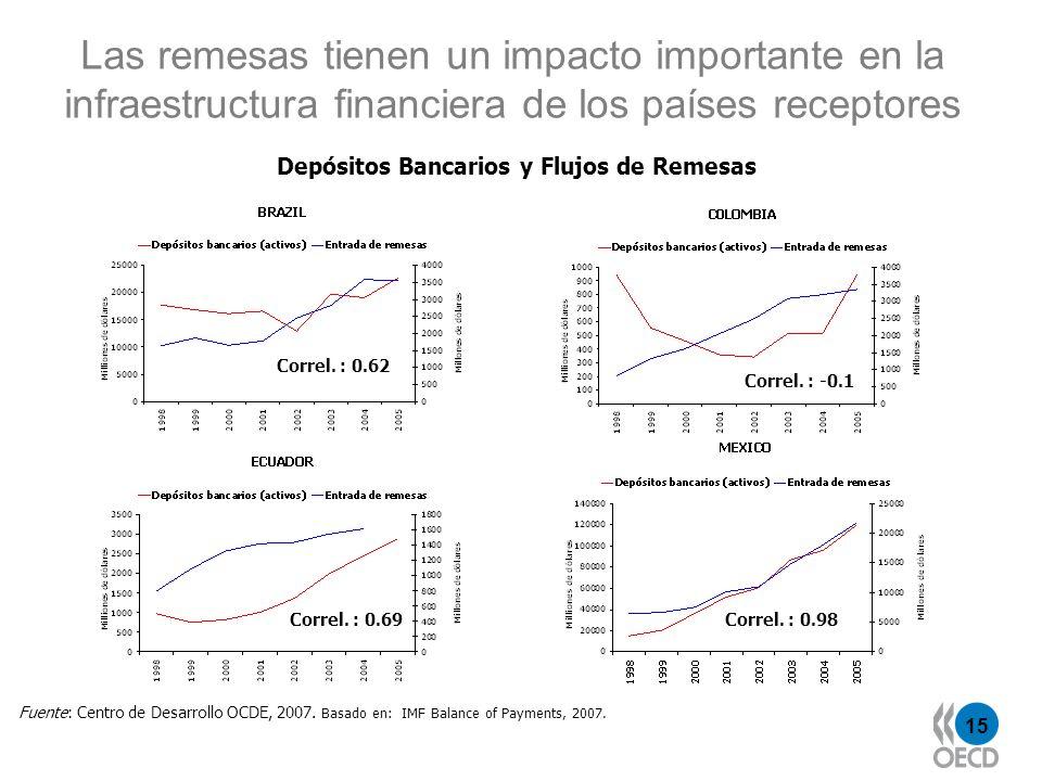 15 Las remesas tienen un impacto importante en la infraestructura financiera de los países receptores Fuente: Centro de Desarrollo OCDE, 2007. Basado