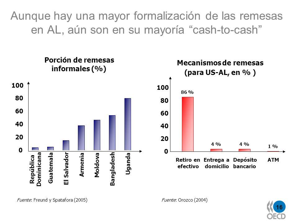 16 Aunque hay una mayor formalización de las remesas en AL, aún son en su mayoría cash-to-cash Fuente: Freund y Spatafora (2005)Fuente: Orozco (2004)