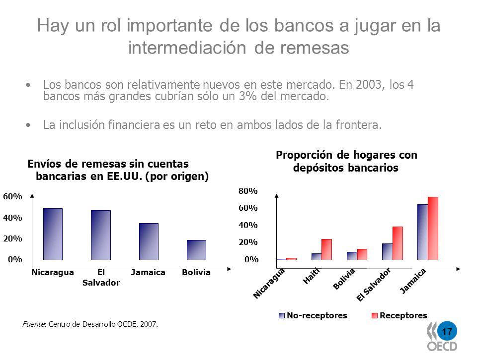 17 Hay un rol importante de los bancos a jugar en la intermediación de remesas Los bancos son relativamente nuevos en este mercado. En 2003, los 4 ban