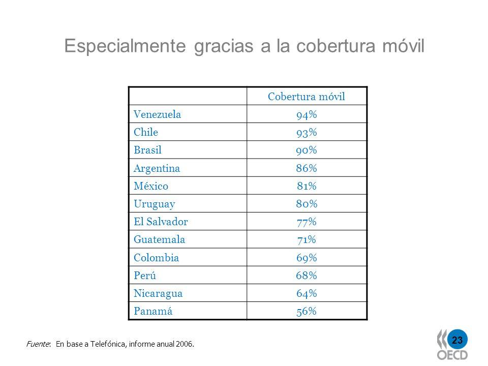 23 Especialmente gracias a la cobertura móvil Cobertura móvil Venezuela 94% Chile 93% Brasil 90% Argentina 86% México 81% Uruguay 80% El Salvador 77%
