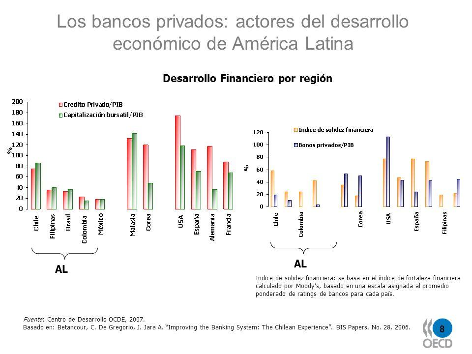 8 Los bancos privados: actores del desarrollo económico de América Latina Fuente: Centro de Desarrollo OCDE, 2007. Basado en: Betancour, C. De Gregori