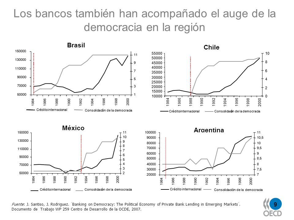9 Los bancos también han acompañado el auge de la democracia en la región Fuente: J. Santiso, J. Rodriguez. ¨Banking on Democracy: The Political Econo