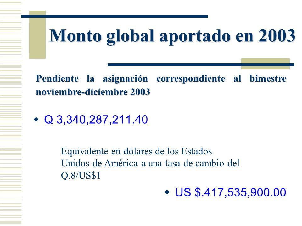 Monto global aportado en 2003 Q 3,340,287,211.40 US $.417,535,900.00 Pendiente la asignación correspondiente al bimestre noviembre-diciembre 2003 Equi