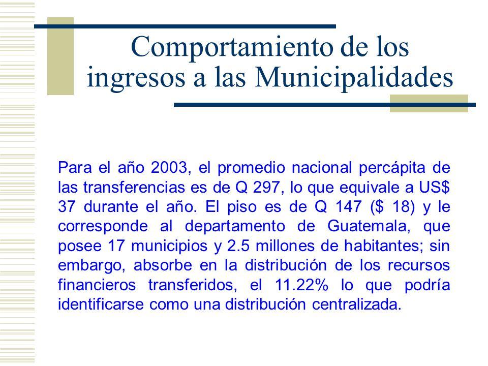 Comportamiento de los ingresos a las Municipalidades Dentro de este análisis, el techo de la distribución percápita es de Q 636 ($ 79) lo cual es bastante superior al promedio nacional; le corresponde al departamento de Sacatepéquez que posee 16 municipios y una población de 248 mil habitantes; absorbe en la distribución el 4.72% de esos recursos.
