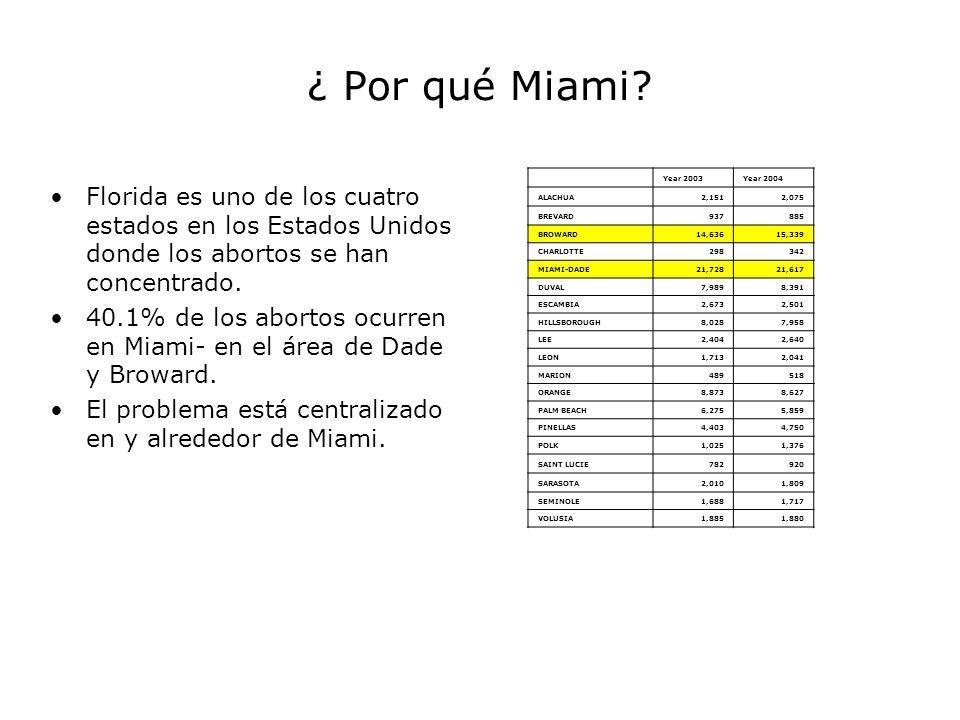 ¿ Por qué Miami? Florida es uno de los cuatro estados en los Estados Unidos donde los abortos se han concentrado. 40.1% de los abortos ocurren en Miam