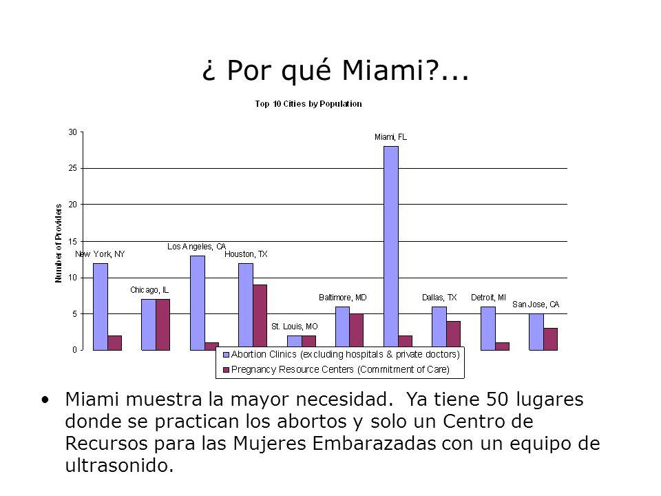 ¿ Por qué Miami?... Miami muestra la mayor necesidad. Ya tiene 50 lugares donde se practican los abortos y solo un Centro de Recursos para las Mujeres