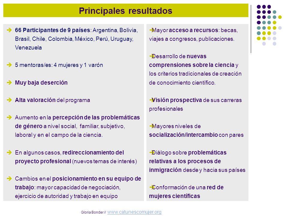 Gloria Bonder // www.catunescomujer.orgwww.catunescomujer.org Principales resultados 66 Participantes de 9 países: Argentina, Bolivia, Brasil, Chile,