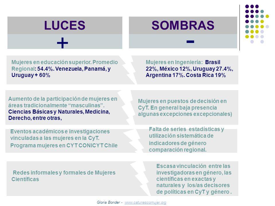 Gloria Bonder - www.catunescomujer.orgwww.catunescomujer.org Mujeres en educación superior. Promedio Regional: 54.4%. Venezuela, Panamá, y Uruguay + 6