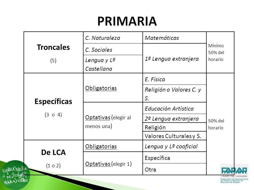Troncales (5) C. NaturalezaMatemáticas Mínimo 50% del horario C. Sociales 1ª Lengua extranjera Lengua y Lª Castellana Específicas (3 o 4) Obligatorias