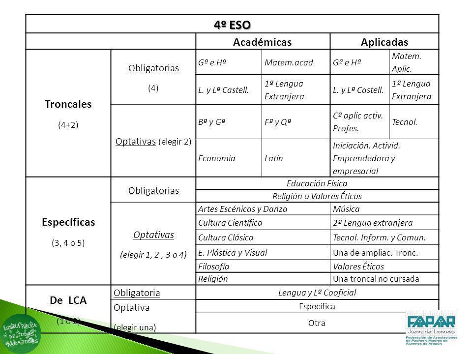 4º ESO AcadémicasAplicadas Troncales (4+2) Obligatorias (4) Gª e HªMatem.acadGª e Hª Matem. Aplic. L. y Lª Castell. 1ª Lengua Extranjera L. y Lª Caste