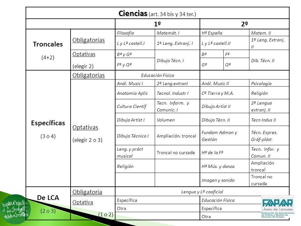 Ciencias Ciencias (art. 34 bis y 34 ter.) 1º2º Troncales (4+2) Obligatorias FilosofíaMatemát. IHª EspañaMatem. II L y Lª castell.I1ª Leng. Extranj. IL