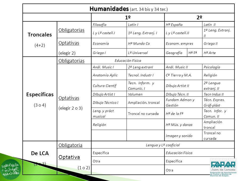Humanidades Humanidades (art. 34 bis y 34 ter.) 1º2º Troncales (4+2) Obligatorias FilosofíaLatín IHª EspañaLatín II L y Lª castell.I1ª Leng. Extranj.