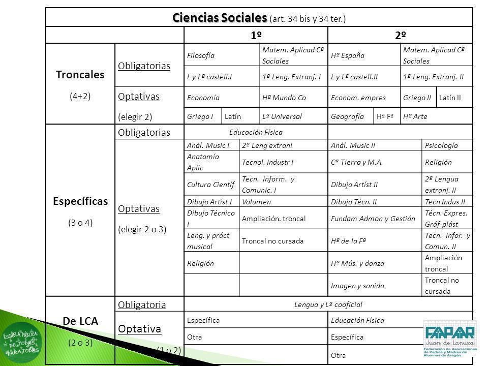 Ciencias Sociales Ciencias Sociales (art. 34 bis y 34 ter.) 1º2º Troncales (4+2) Obligatorias Filosofía Matem. Aplicad Cª Sociales Hª España Matem. Ap
