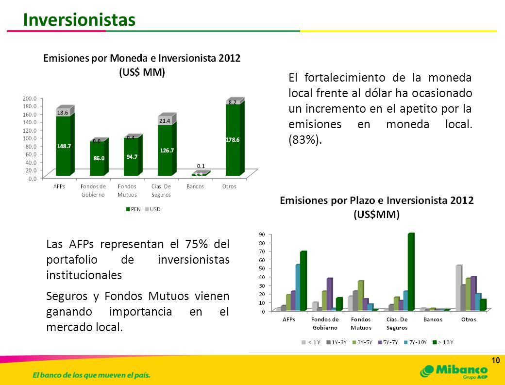 10 Inversionistas Las AFPs representan el 75% del portafolio de inversionistas institucionales Seguros y Fondos Mutuos vienen ganando importancia en e
