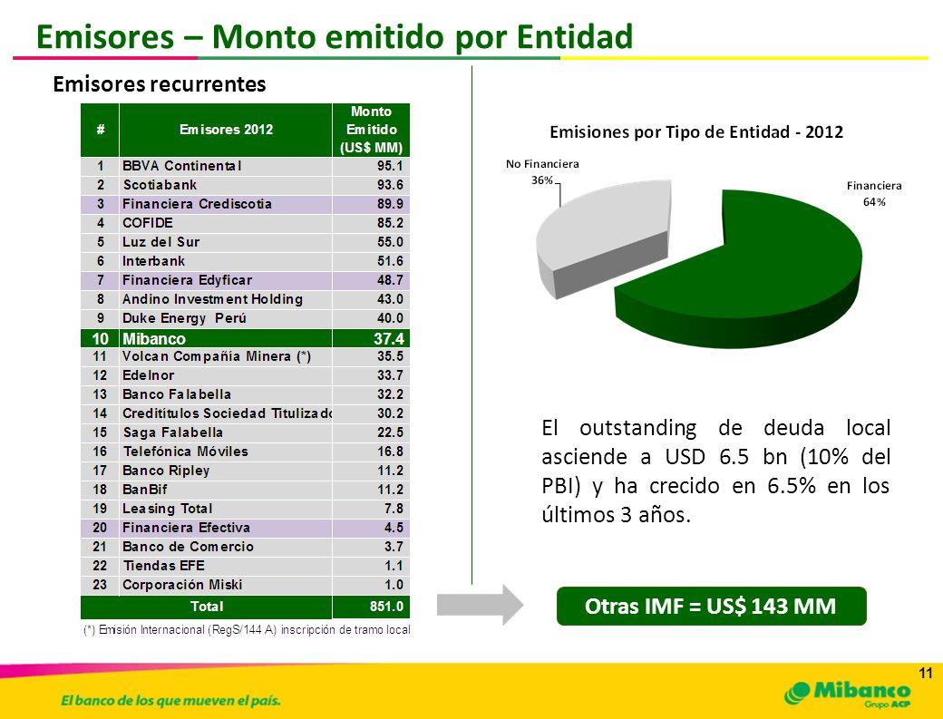 11 Emisores recurrentes Otras IMF = US$ 143 MM Emisores – Monto emitido por Entidad El outstanding de deuda local asciende a USD 6.5 bn (10% del PBI)