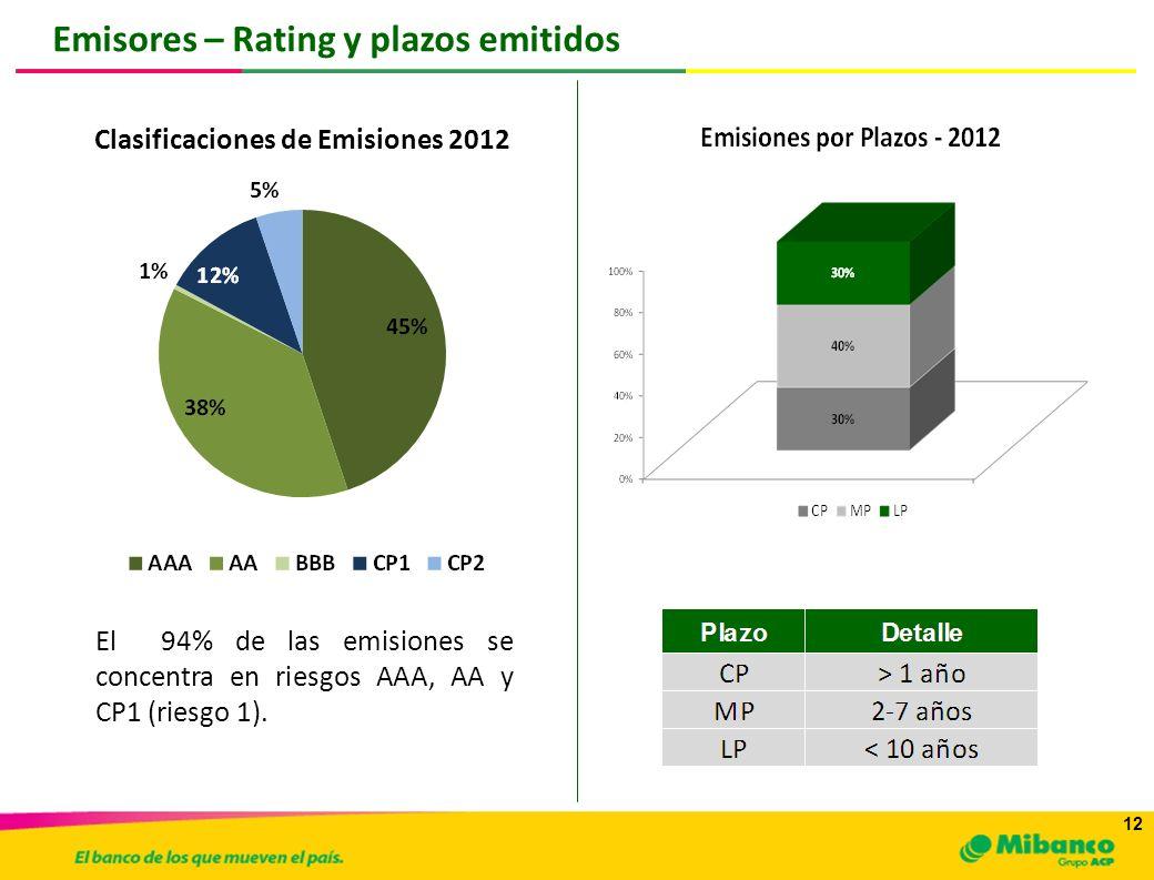 12 Emisores – Rating y plazos emitidos Clasificaciones de Emisiones 2012 El 94% de las emisiones se concentra en riesgos AAA, AA y CP1 (riesgo 1).