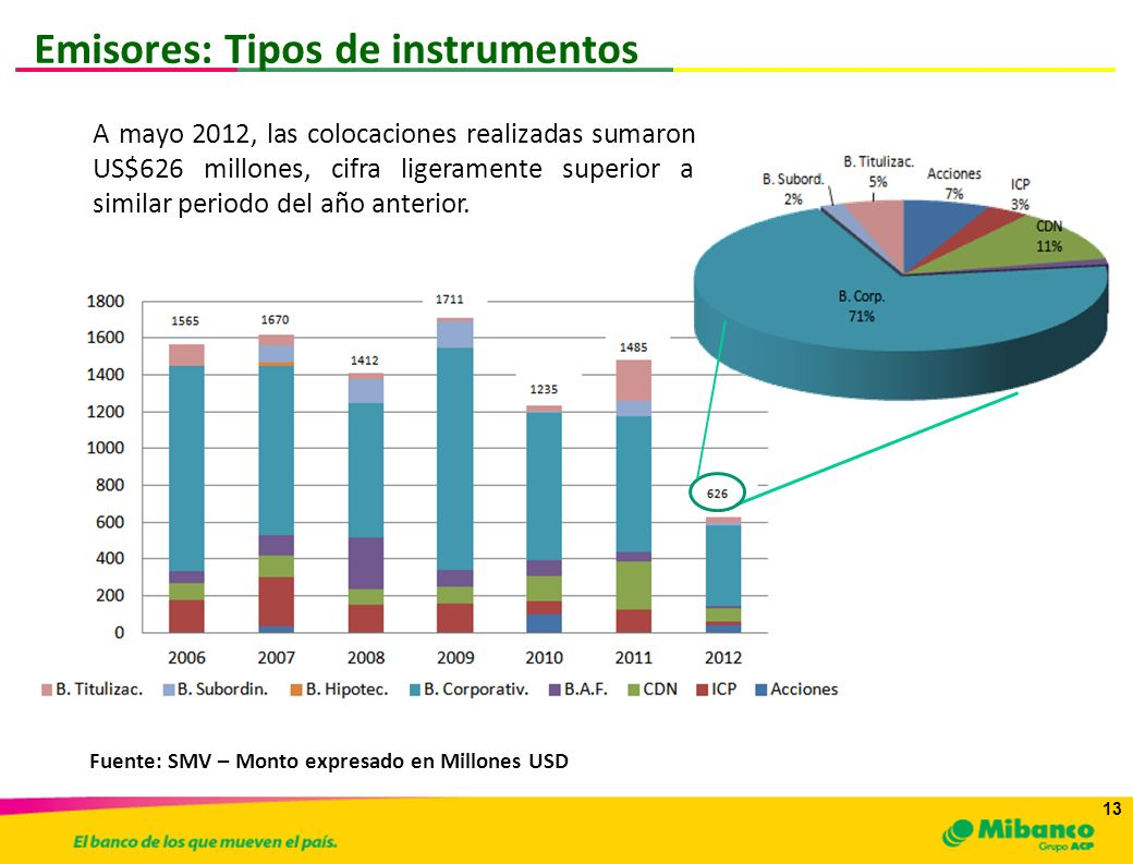 13 Emisores: Tipos de instrumentos Fuente: SMV – Monto expresado en Millones USD A mayo 2012, las colocaciones realizadas sumaron US$626 millones, cif