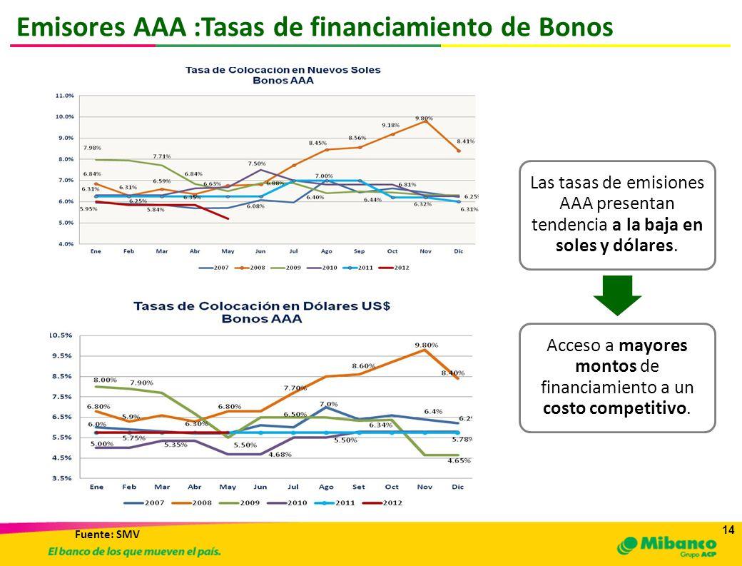 14 Emisores AAA :Tasas de financiamiento de Bonos Las tasas de emisiones AAA presentan tendencia a la baja en soles y dólares. Acceso a mayores montos