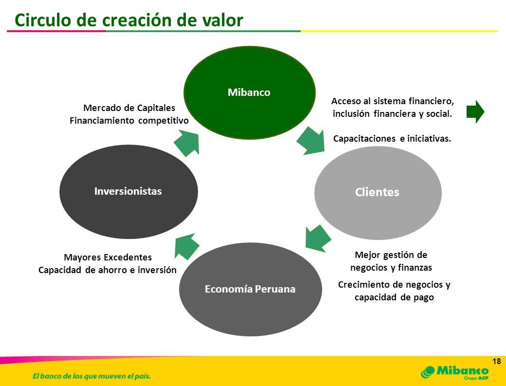 18 Circulo de creación de valor Mibanco Clientes Economía PeruanaInversionistas Mercado de Capitales Financiamiento competitivo Mayores Excedentes Cap
