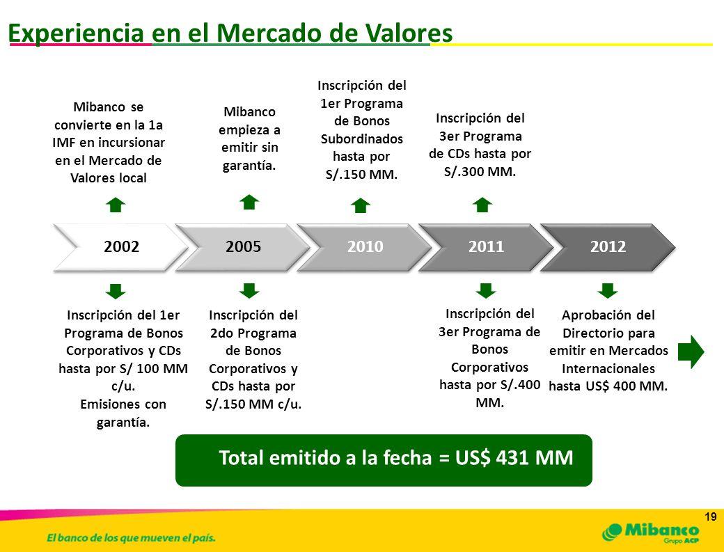 19 Experiencia en el Mercado de Valores 20022005201020112012 Mibanco se convierte en la 1a IMF en incursionar en el Mercado de Valores local Inscripci