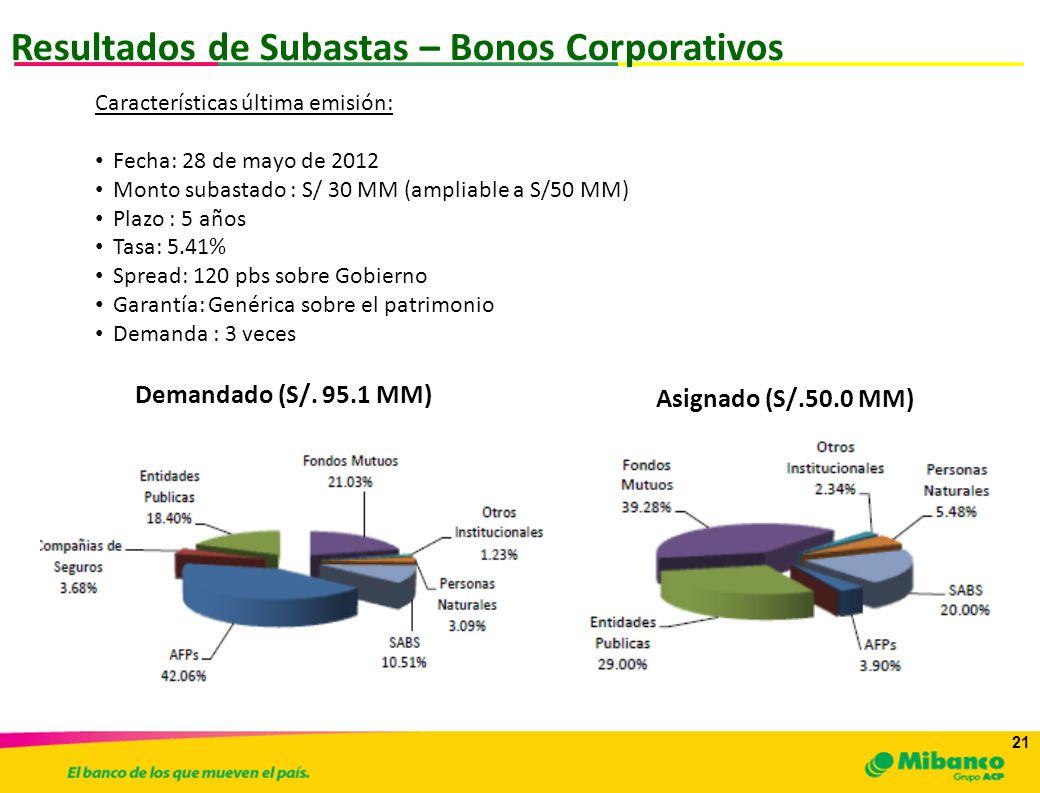 21 Resultados de Subastas – Bonos Corporativos Asignado (S/.50.0 MM) Demandado (S/. 95.1 MM) Características última emisión: Fecha: 28 de mayo de 2012