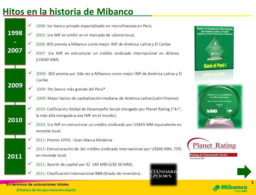 4 4 Mibanco: Fuentes de Financiamiento Obligaciones con el Público Adeudados Mercado de Capitales Depósitos Instituciones Financieras Otros Pasivos Patrimonio