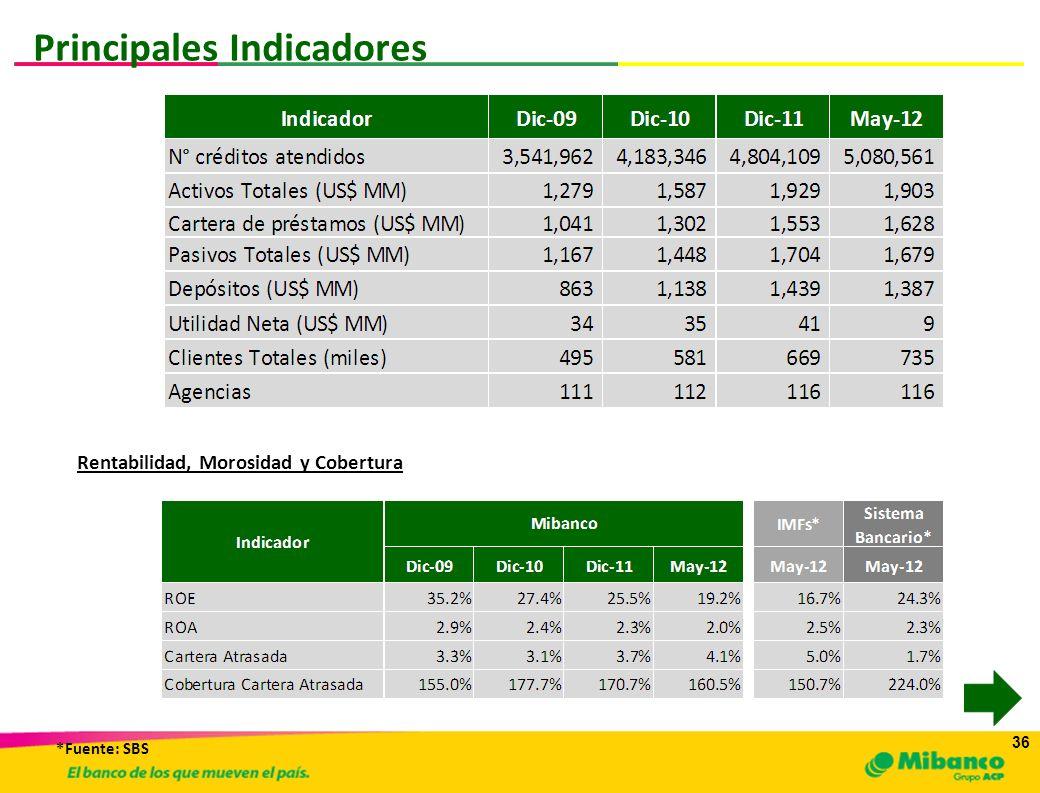 36 Principales Indicadores Rentabilidad, Morosidad y Cobertura *Fuente: SBS