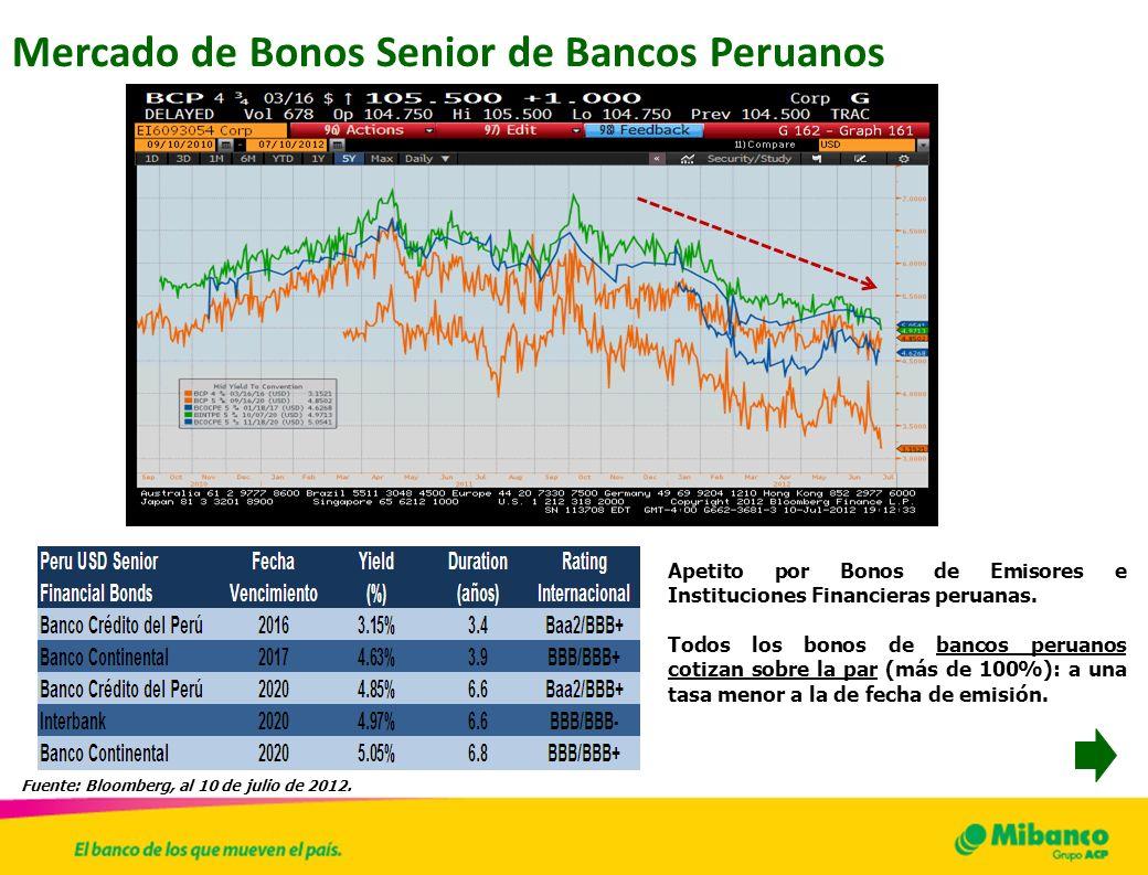 37 Mercado de Bonos Senior de Bancos Peruanos Fuente: Bloomberg, al 10 de julio de 2012. Apetito por Bonos de Emisores e Instituciones Financieras per