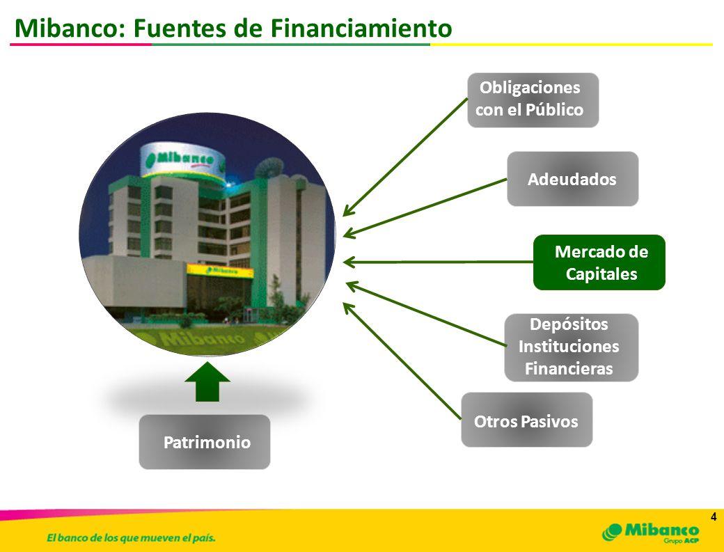 4 4 Mibanco: Fuentes de Financiamiento Obligaciones con el Público Adeudados Mercado de Capitales Depósitos Instituciones Financieras Otros Pasivos Pa